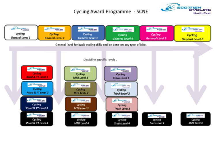 BC Cycling Award Scheme